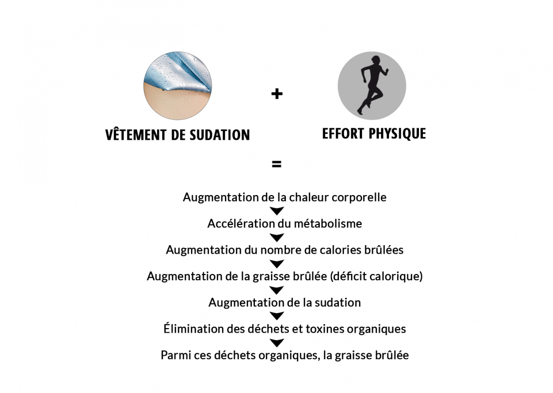 mecanisme fonctionnement pourquoi les vetements-de sudation sont efficaces