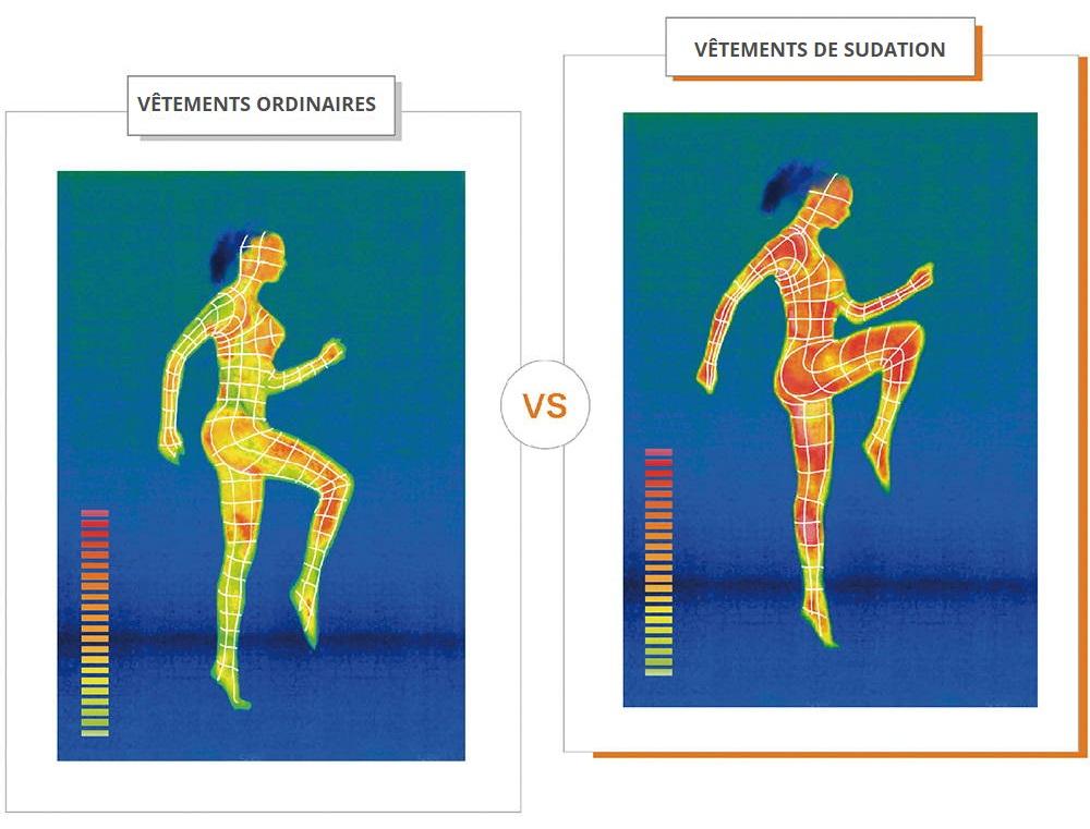 schema comparaison activite thermique corporelle femme vetements sudation effet sauna