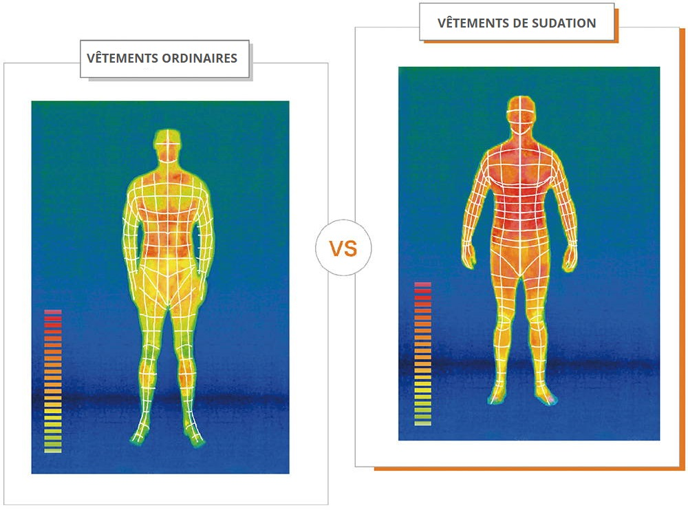 schema comparaison activite thermique corporelle homme vetements sudation effet sauna